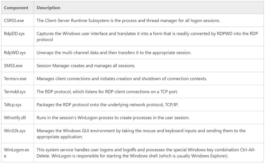 "A Dissection of the ""EsteemAudit"" Windows Remote Desktop Exploit"