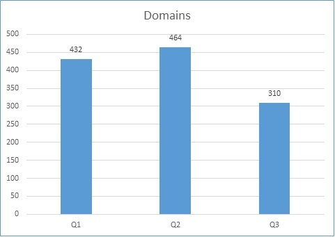 Web-based Threats-2018 Q3: Malicious URLs and Domains take a Dip