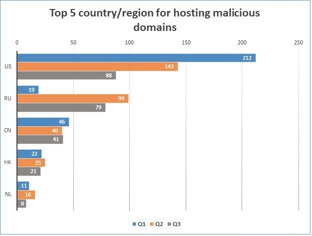 Web-based Threats-2018 Q3: Malicious URLs and Domains take a Dip