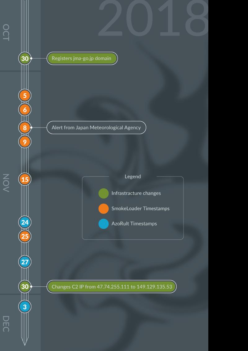 Analysis of Smoke Loader in New Tsunami Campaign