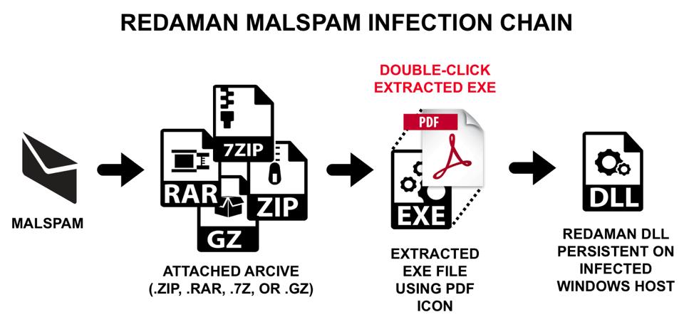 Russian Language Malspam Pushing Redaman Banking Malware