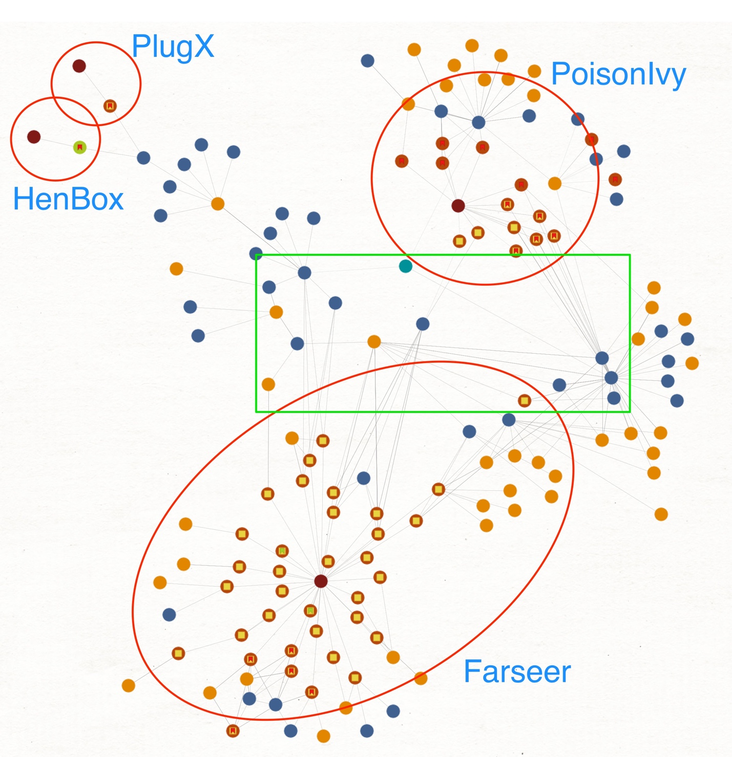 Figure 2 Maltego Chart Showing Overlaps Between Farseer And Related Threats