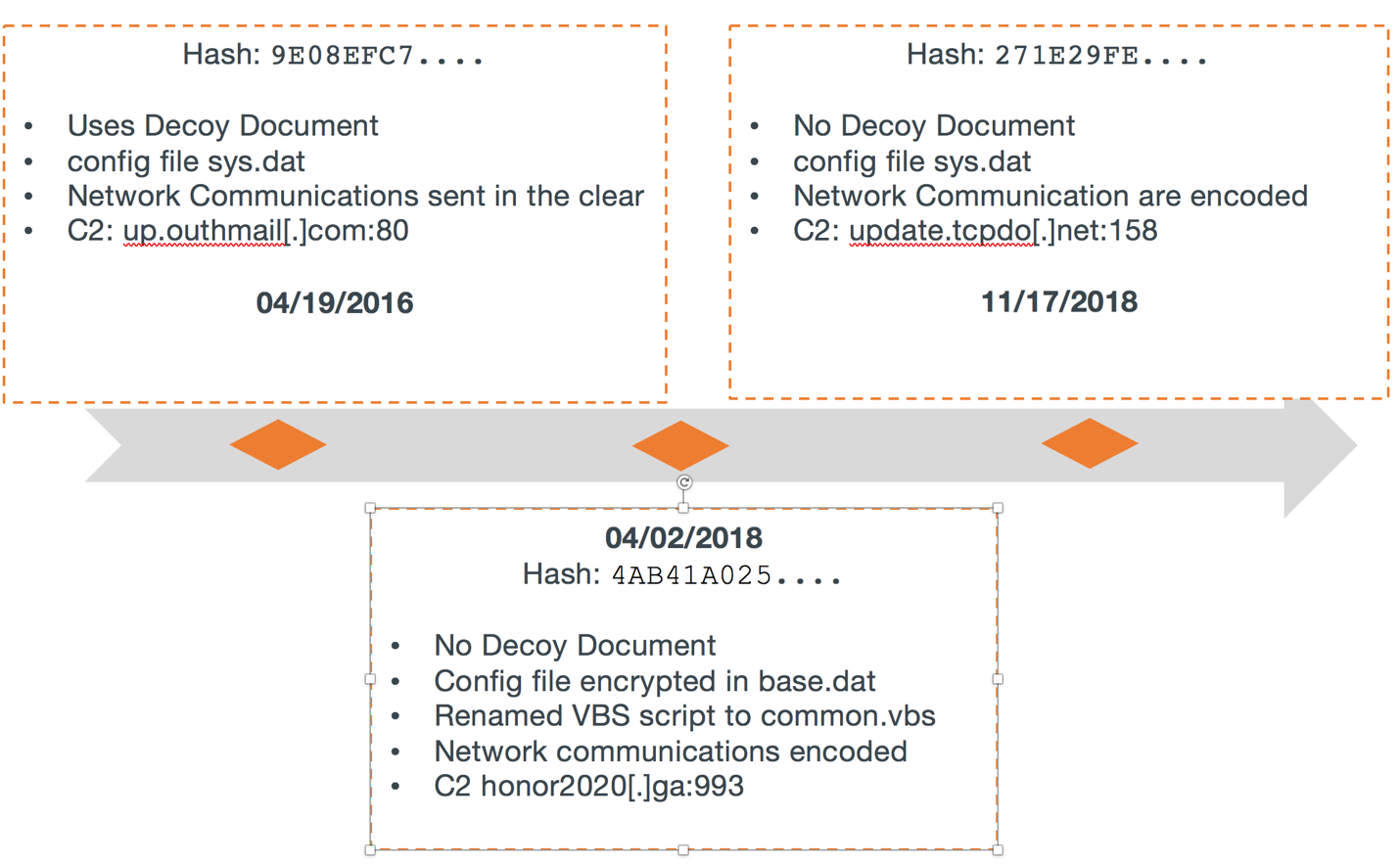 Farseer: Previously Unknown Malware Family bolsters the
