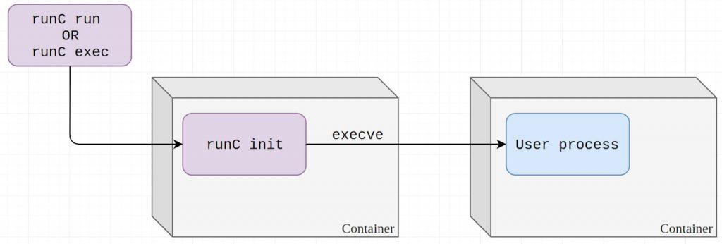新しいコンテナを作成する場合と既存のコンテナにプロセスを追加する場合の両方でrunCが使用する方法
