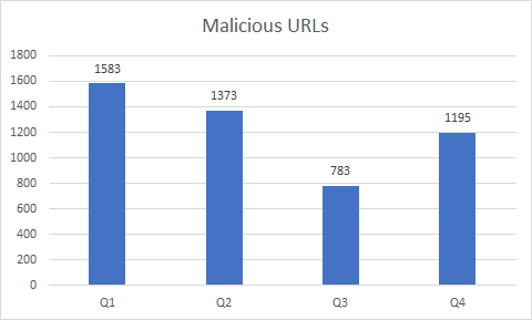 Web-based Threats-2018 Q4: France Rises to #1 for Malicious