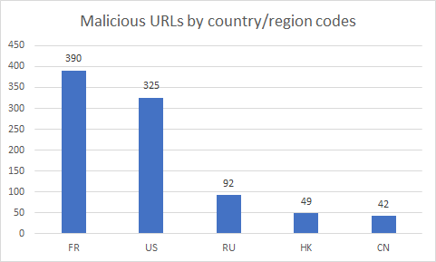 Web-based Threats-2018 Q4: France Rises to #1 for Malicious URL