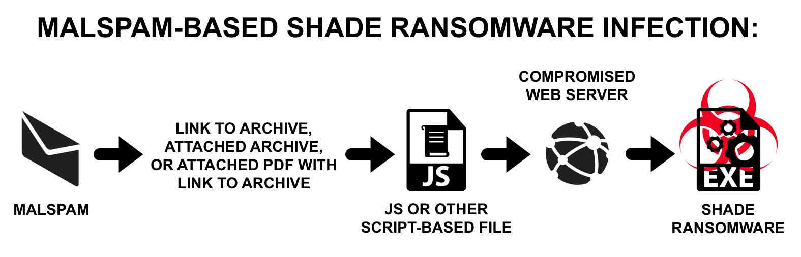 Shade Ransomware Hits High-Tech, Wholesale, Education