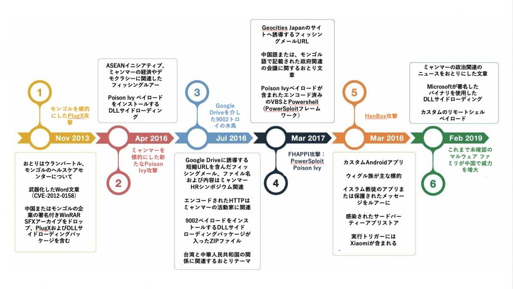 図1. PKPLUGに関連する出版物のタイムラインと主な調査結果