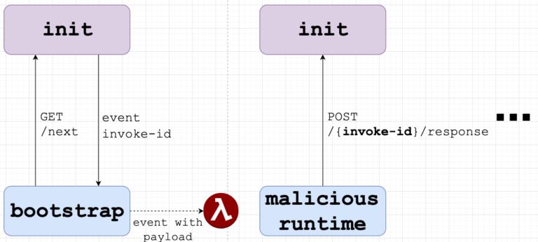 umair-akbar-lambda poc 12 evilComm 768x346 - Gaining Persistency on Vulnerable Lambdas