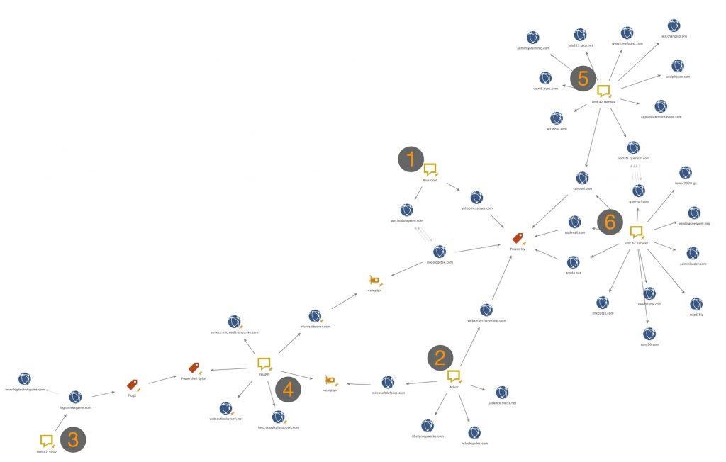 図3. 連携の概要を示す簡略化したMaltego図