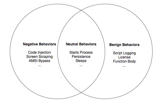 図8 振る舞いの重複を示すベン図 (左から悪性、中立、良性)
