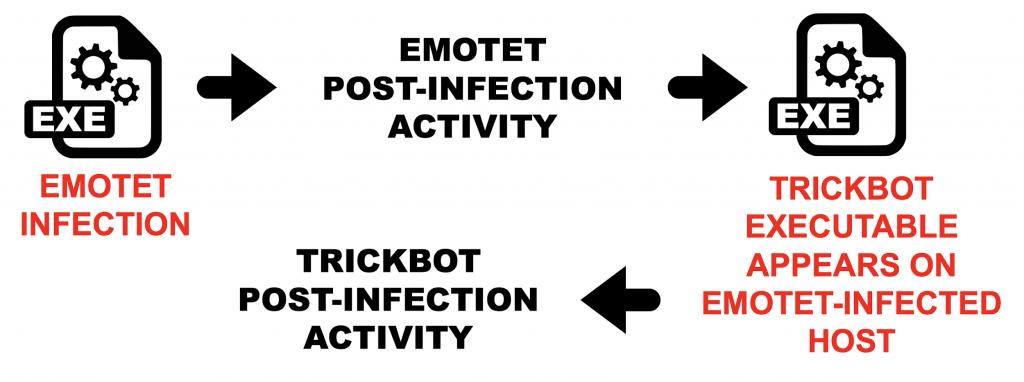 図23: Trickbot + Emotet の活動を表す簡易フローチャート