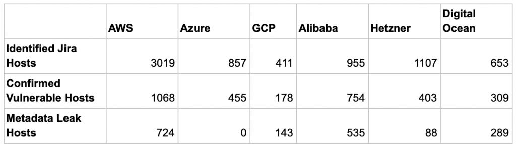 表2 脆弱性のあるホストの数とパブリッククラウドのメタデータ露出