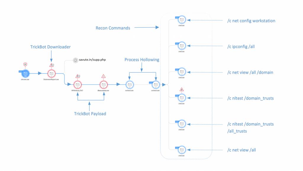 図6 Cortex XDRによる因果連鎖の解析