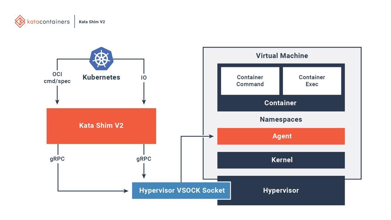 図6. Kata ContainersはDockerやKubernetesと完全に統合されている 画像の出典: Kata Containersプロジェクトの概要