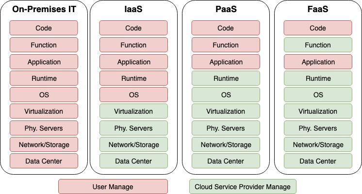 図1.「as a service」運用モデル