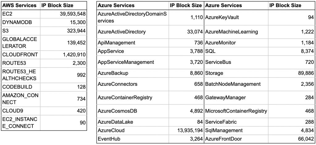 表1. AWSとAzureがクラウド サービスごとに割り当てているパブリックIPの数