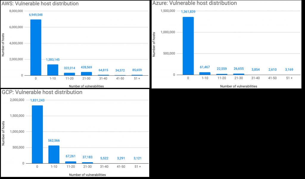 図5. AWS、Azure、およびGCPの脆弱性の数ごとのホストの数