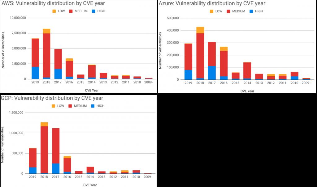 図6. AWS、Azure、およびGCPのCVEの年ごとの脆弱性の数