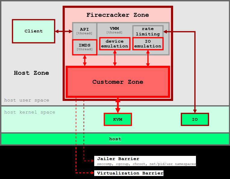 図5. FirecrackerのVMMでは、各ユーザーのアプリケーションを分離するためにセキュリティ境界が多層的に適用される 画像の出典: Firecracker Design