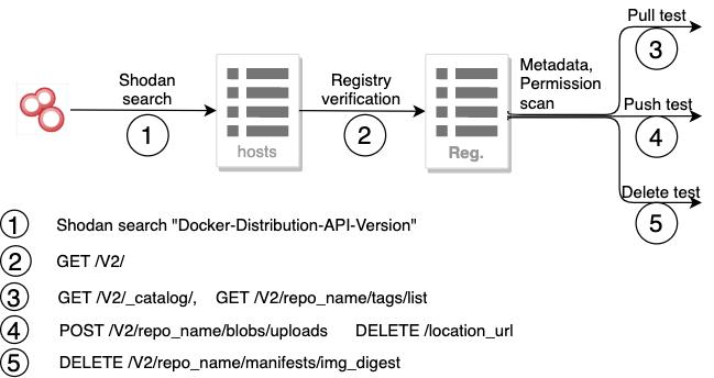 Exposed Docker Registry