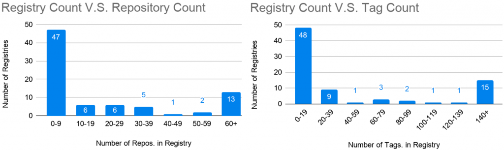 Exposed Docker Registries.