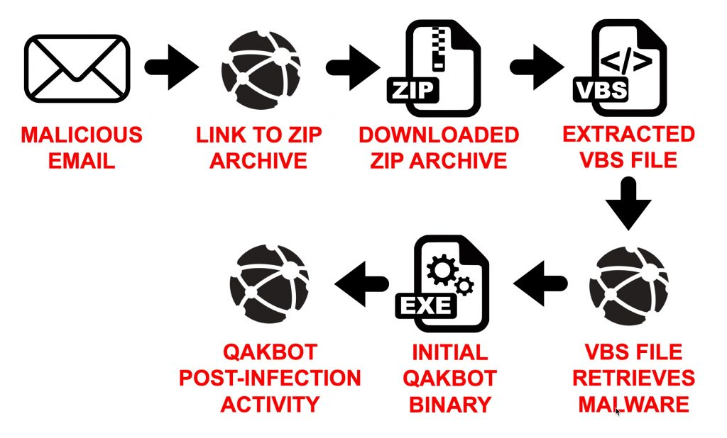 Figure 2. Flow chart from recent Qakbot distribution campaigns.