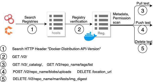 Finding exposed docker registries