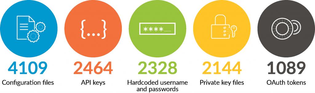 GitHub Exposed Data