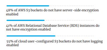 Cloud Threat Report Data