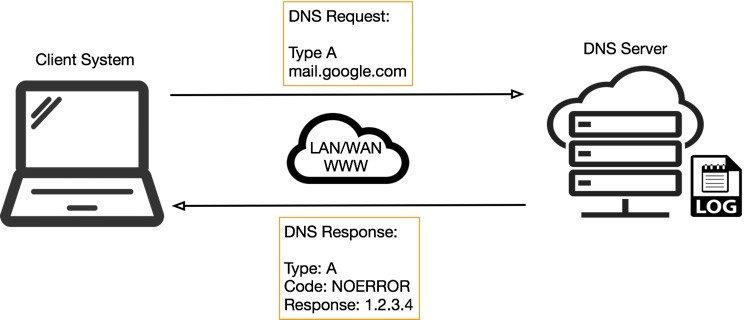 DNS Tunneling: how DNS can be (ab)used by malicious actors