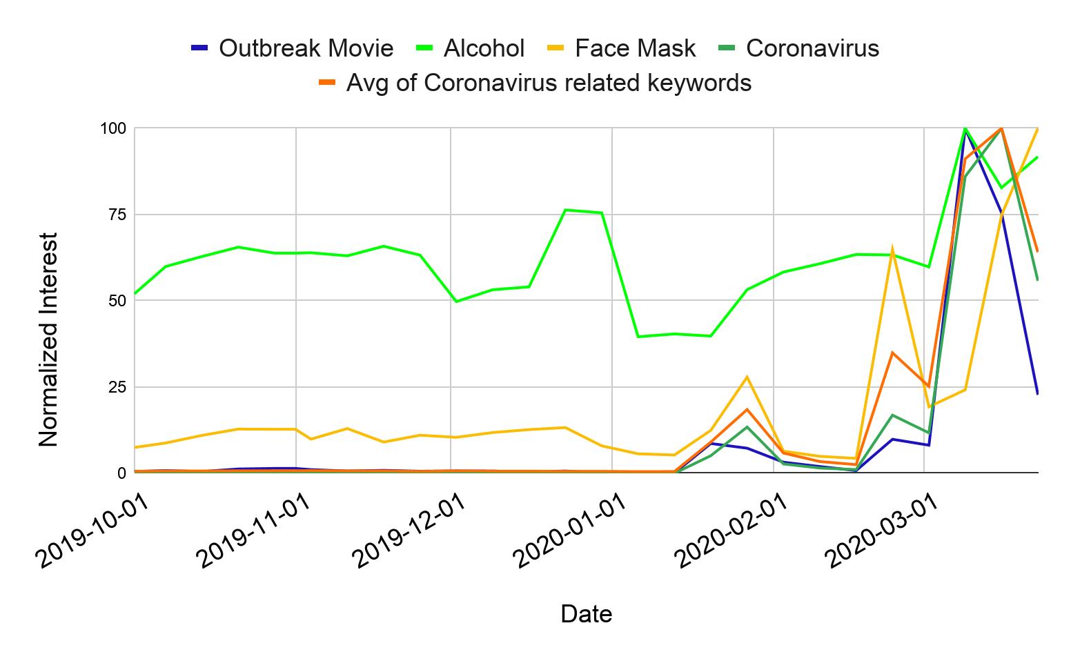 coronavirus related keywords