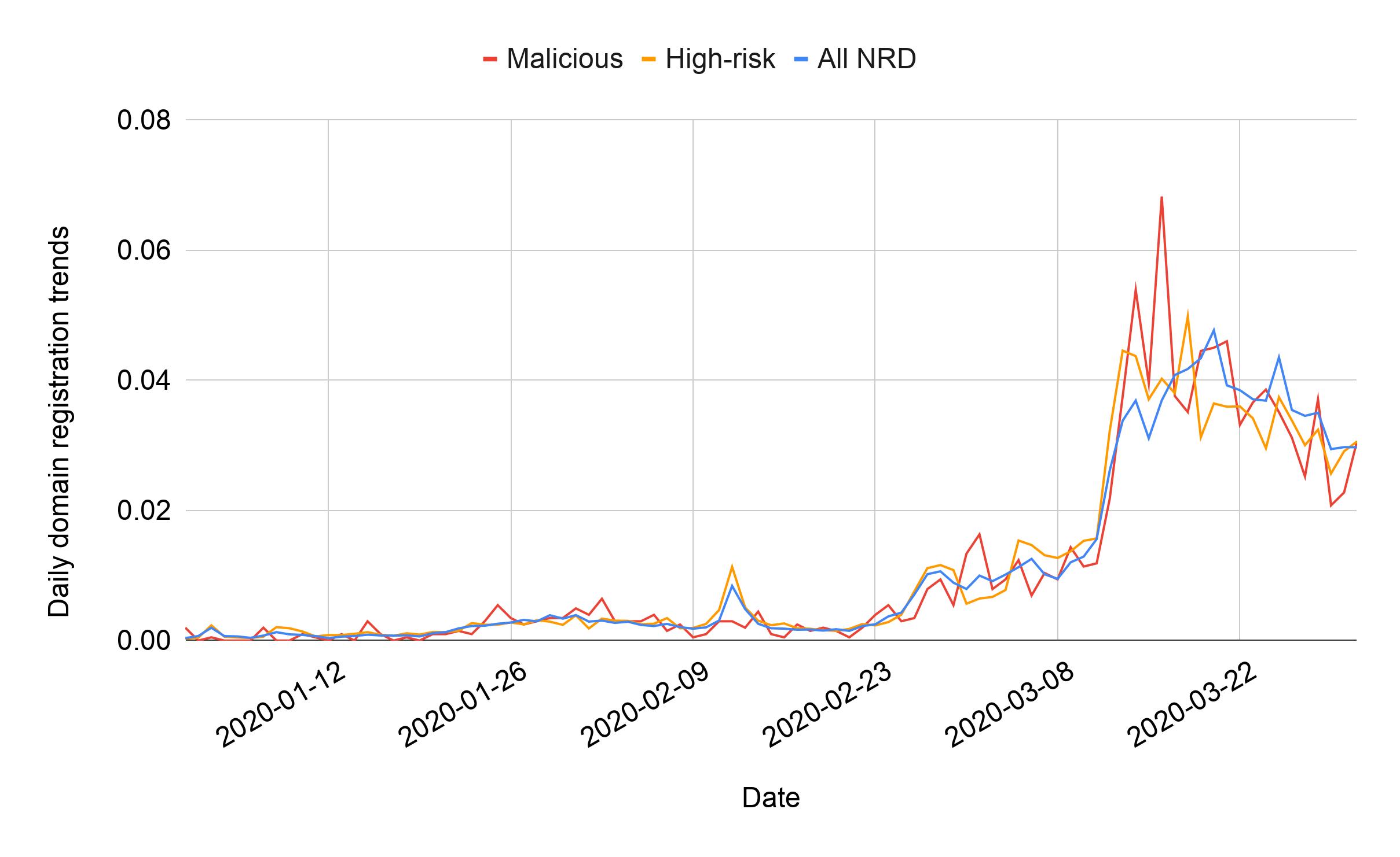 図3 ⽇ごとのコロナウイルス関連ドメインの登録傾向(横軸は日時、縦軸は該当日に検出された全NRDを1(=100%)とした場合に各カテゴリのNRDが占める割合(0.01=1%))