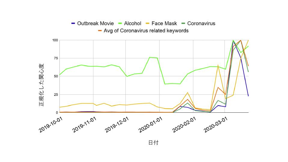 図1 コロナウイルスに関連したキーワードを検索するユーザーの傾向(縦軸は関心度)