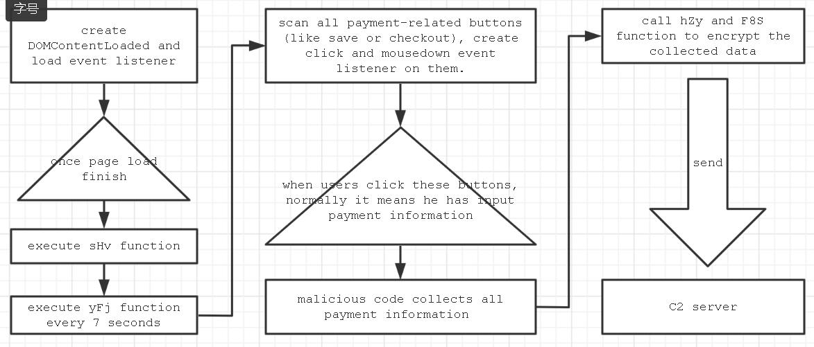 Formjacking code flow