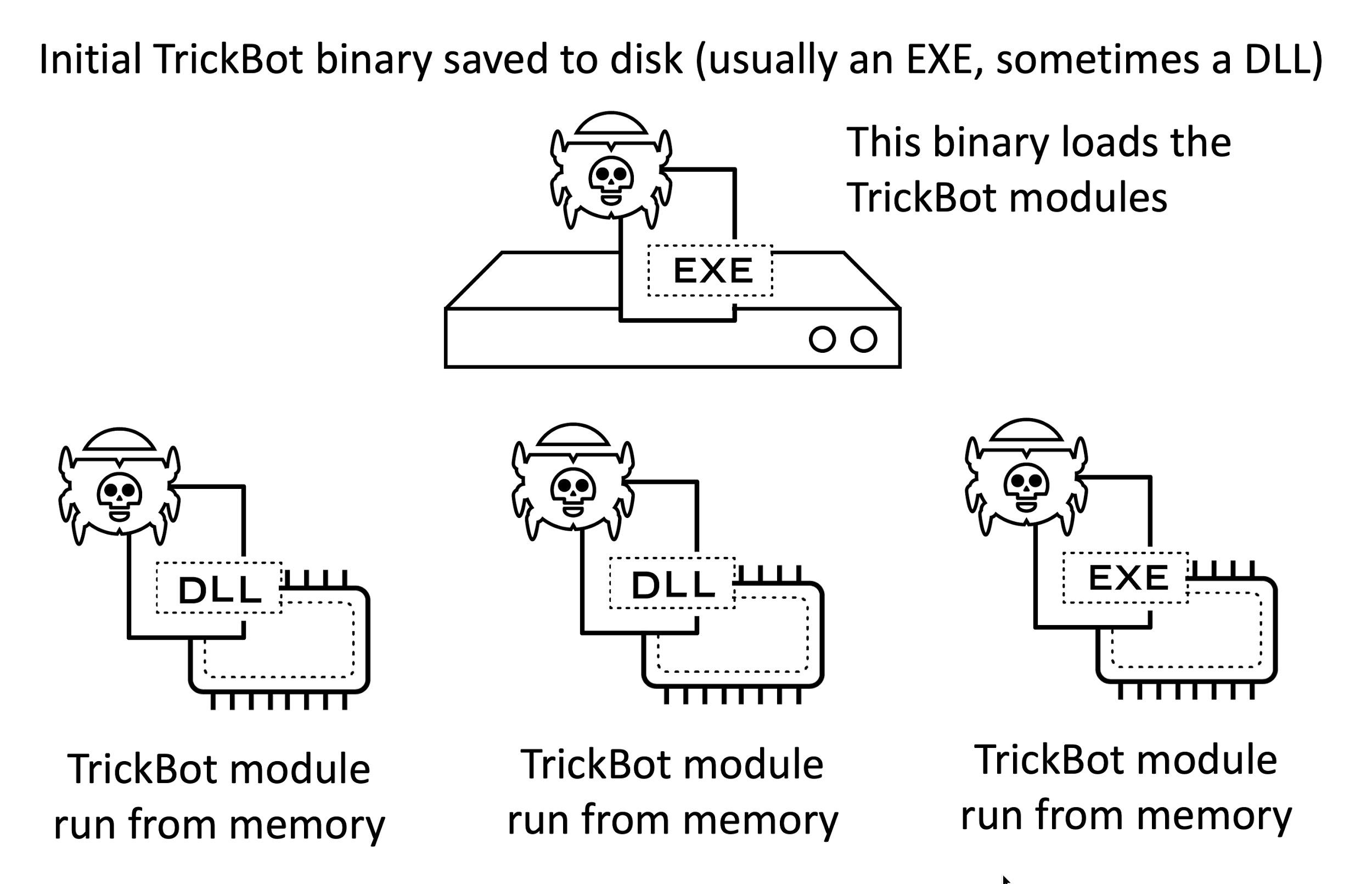 図1 TrickBotとモジュールの図解
