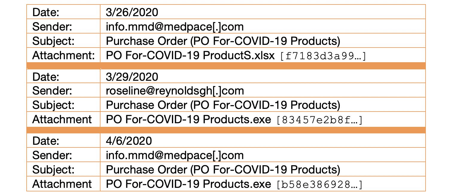 Indicators of BEC COVID-19 Campaigns