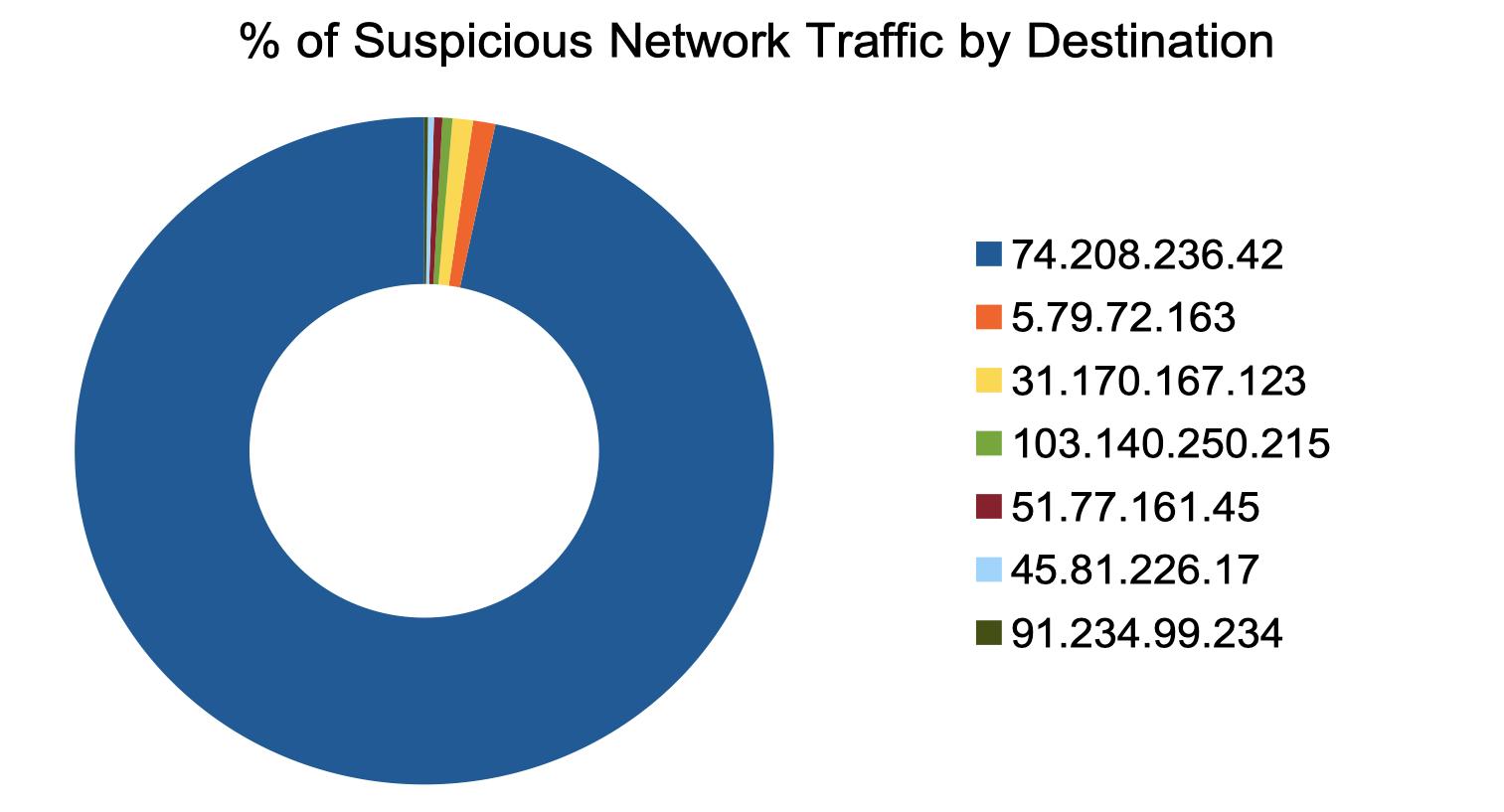 図 2 疑わしいネットワークトラフィックの内訳(%)