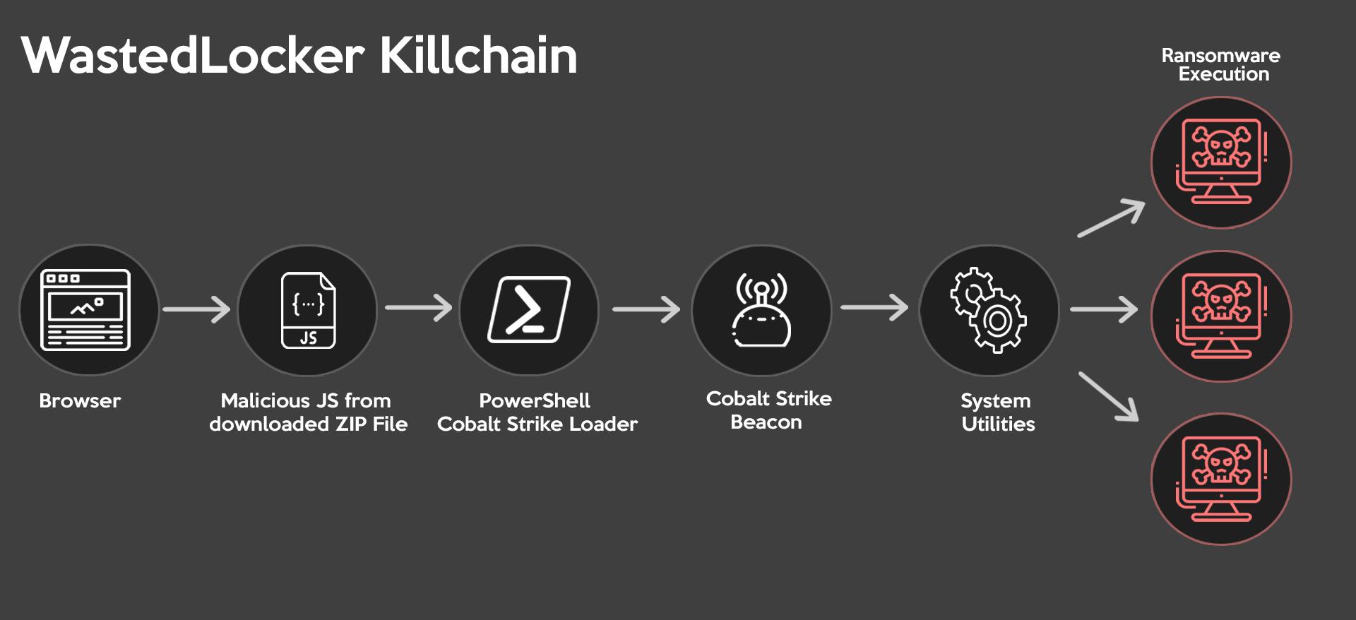 この図はWastedLockerの攻撃キルチェーンを示したもので、ブラウザから悪意のあるJS、ダウンロードされたZIPファイル、PowerShell Cobalt Strike Loader、ランサムウェアの実行のためのシステムユーティリティへと進みます。