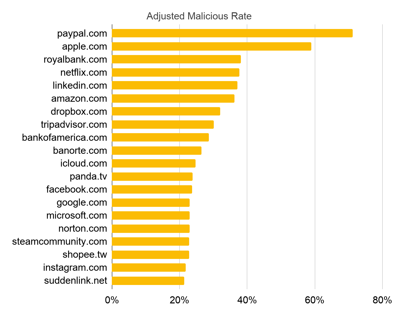 "This graph ranks the Top 20 most abused domains, using an ""adjusted malicious rate"" metric to determine which domains are the favored targets of the practice of cybersquatting."