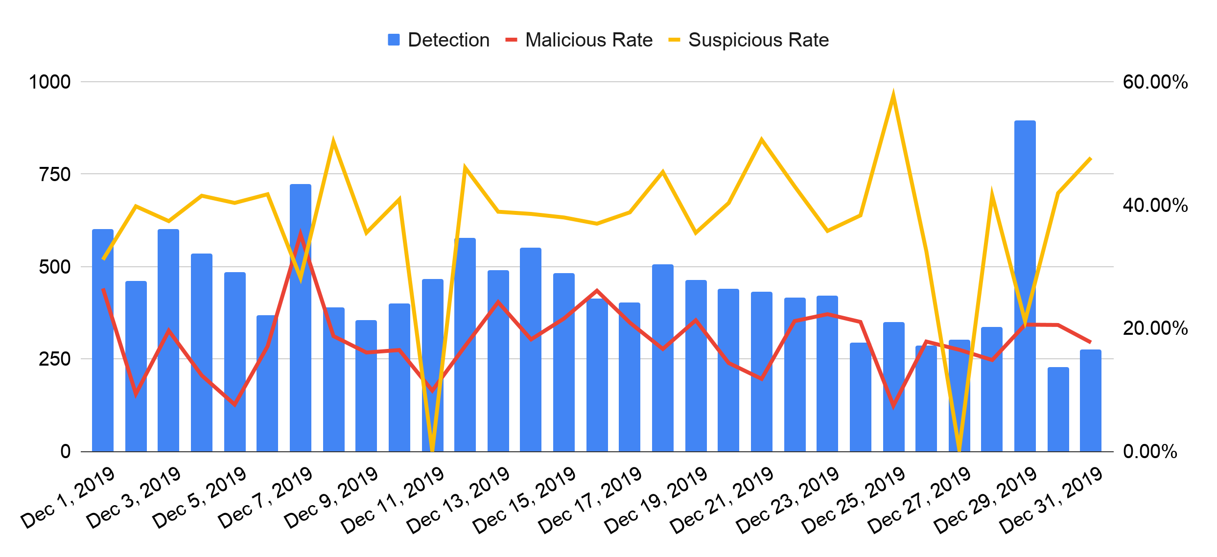 The graph shows daily figures for cybersquatting during December 2019. Blue bars represent detection rates, the red line tracks malicious rates and the yellow line represents the suspicious rate.