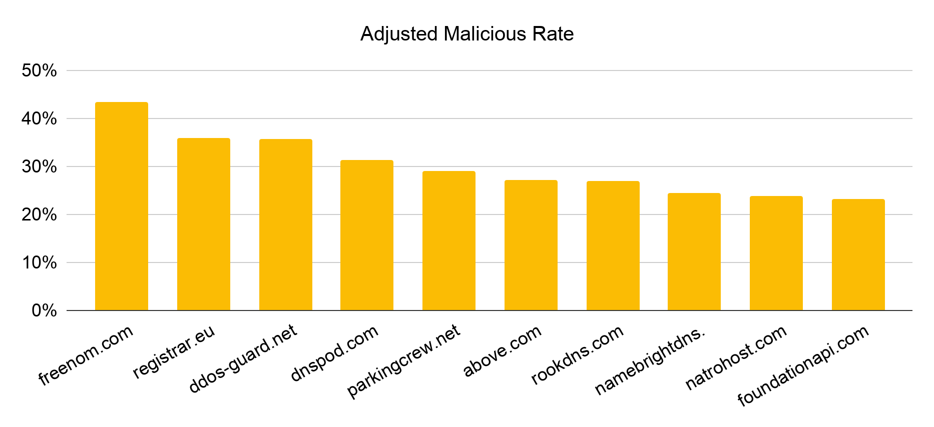 Ranked by adjusted malicious rate, the top 10 DNS services most abused by cybersquatting in December 2019 are freenom.com, registrar.eu, ddos-guard.net, dnspod.com, parkingcrew.net, above.com, rookdns.com, namebrightdns, natrohost.com and foundationapi.com