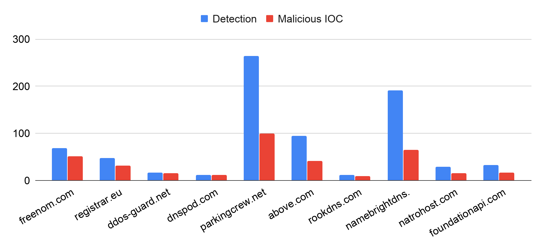 This graph shows the top 10 DNS services most abused by cybersquatting in December 2019, this time in terms of squatting detected (blue bars) and malicious IOC (red bars)