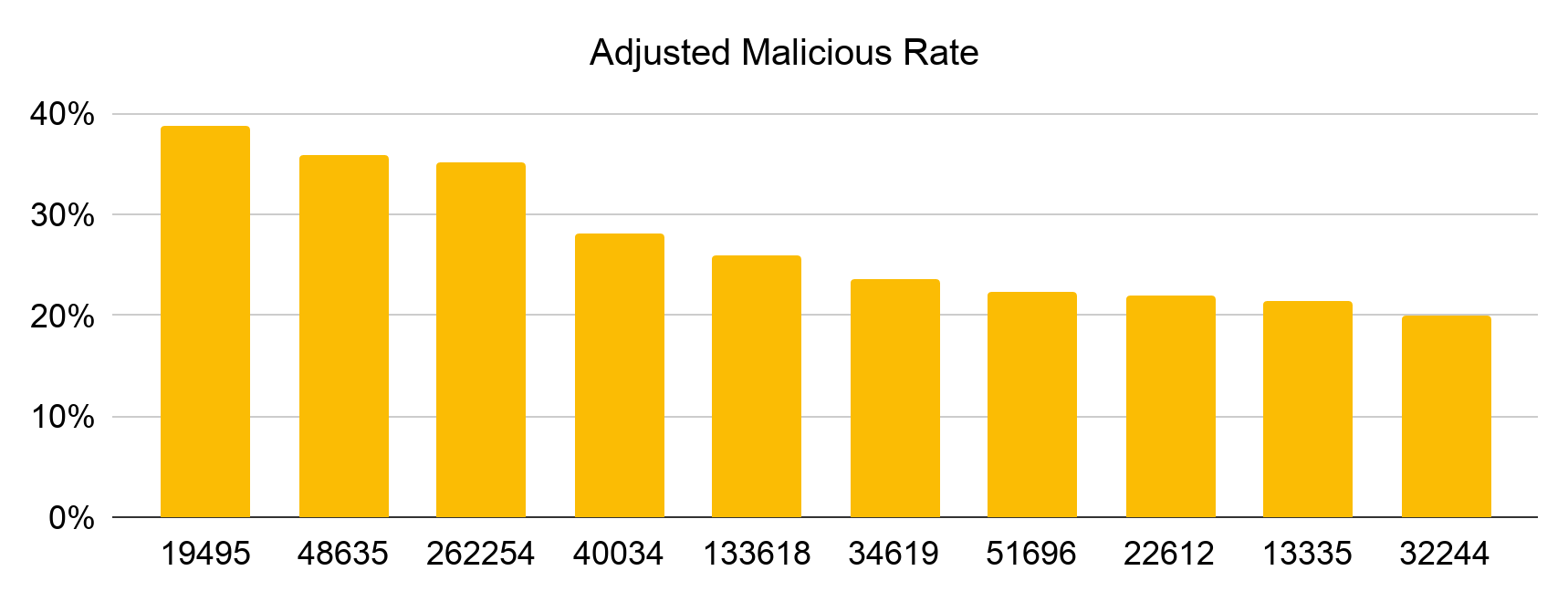 Ranked by adjusted malicious rate, the top 10 autonomous systems most abused by cybersquatting in December 2019 are 19495, 48635, 262254, 40034, 133618, 34619, 51696, 22612, 13335, 32244