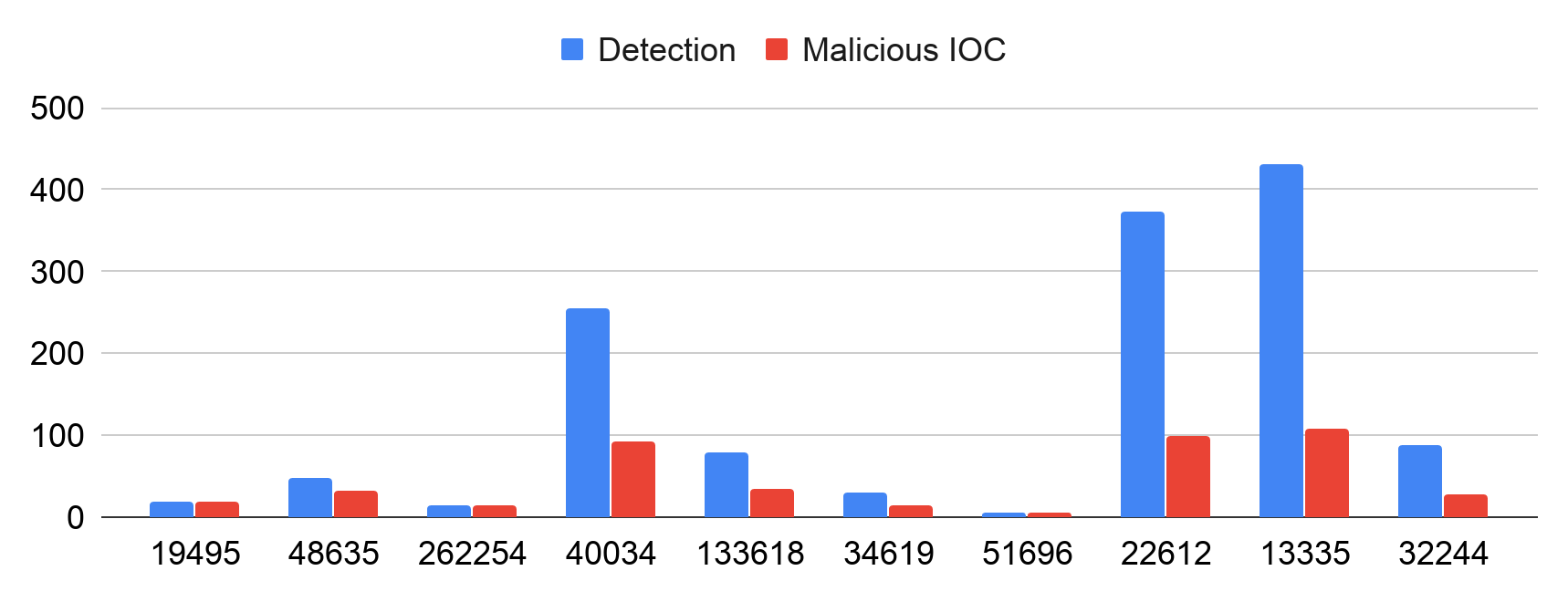 This graph shows the top 10 autonomous systems most abused by cybersquatting in December 2019, this time in terms of squatting detected (blue bars) and malicious IOC (red bars)