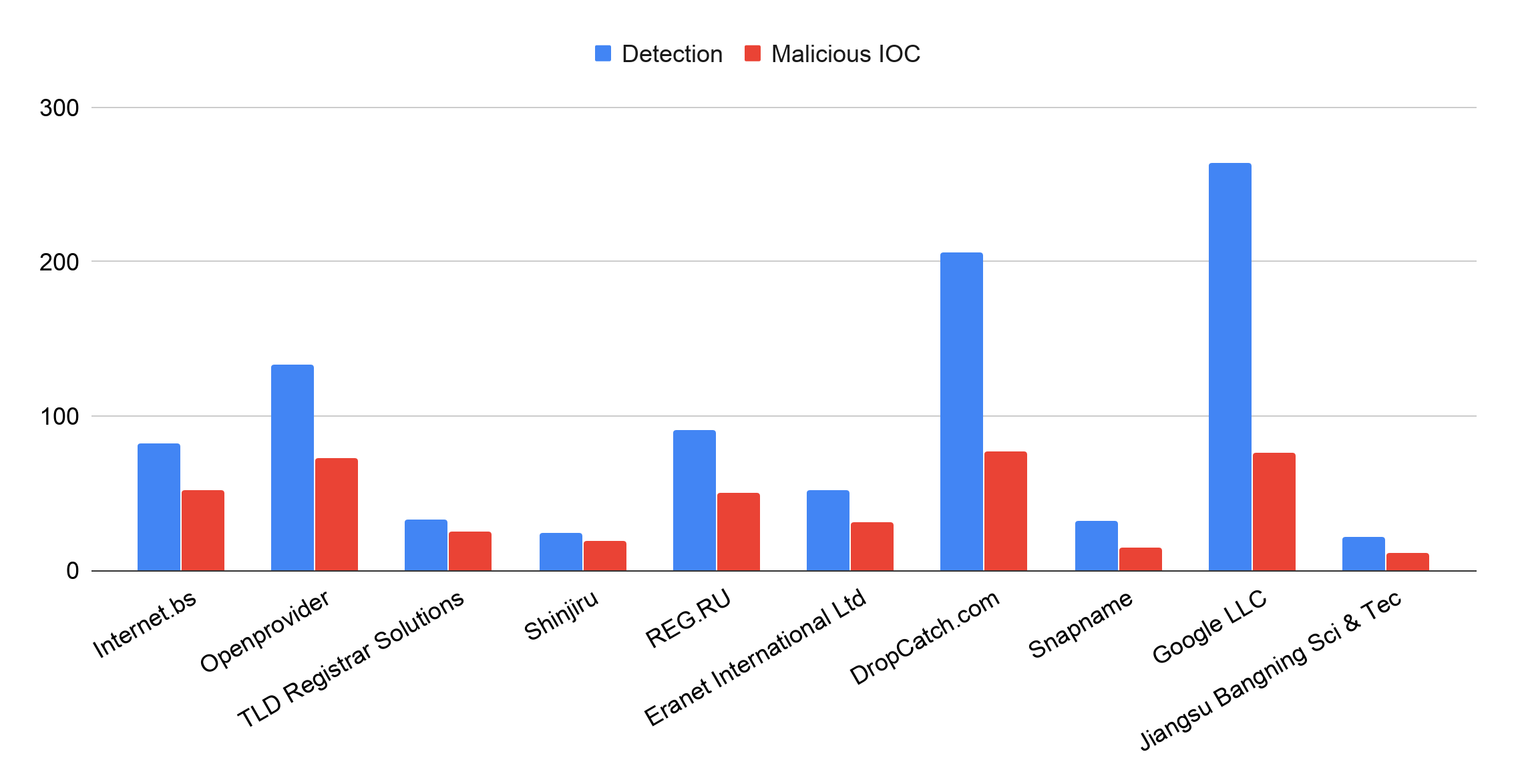 This graph shows the top 10 registrars most abused by cybersquatting in December 2019, this time in terms of squatting detected (blue bars) and malicious IOC (red bars)