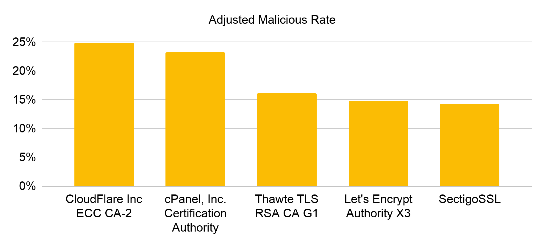 Ranked by adjusted malicious rate, the top 5 certificate authorities most abused by cybersquatting in December 2019 are CloudFlare Inc ECC CA-2, cPanel, Inc. Certification Authority, Thawte TLS RSA CA G1, Let's Encrypt Authority X3 and SectigoSSL