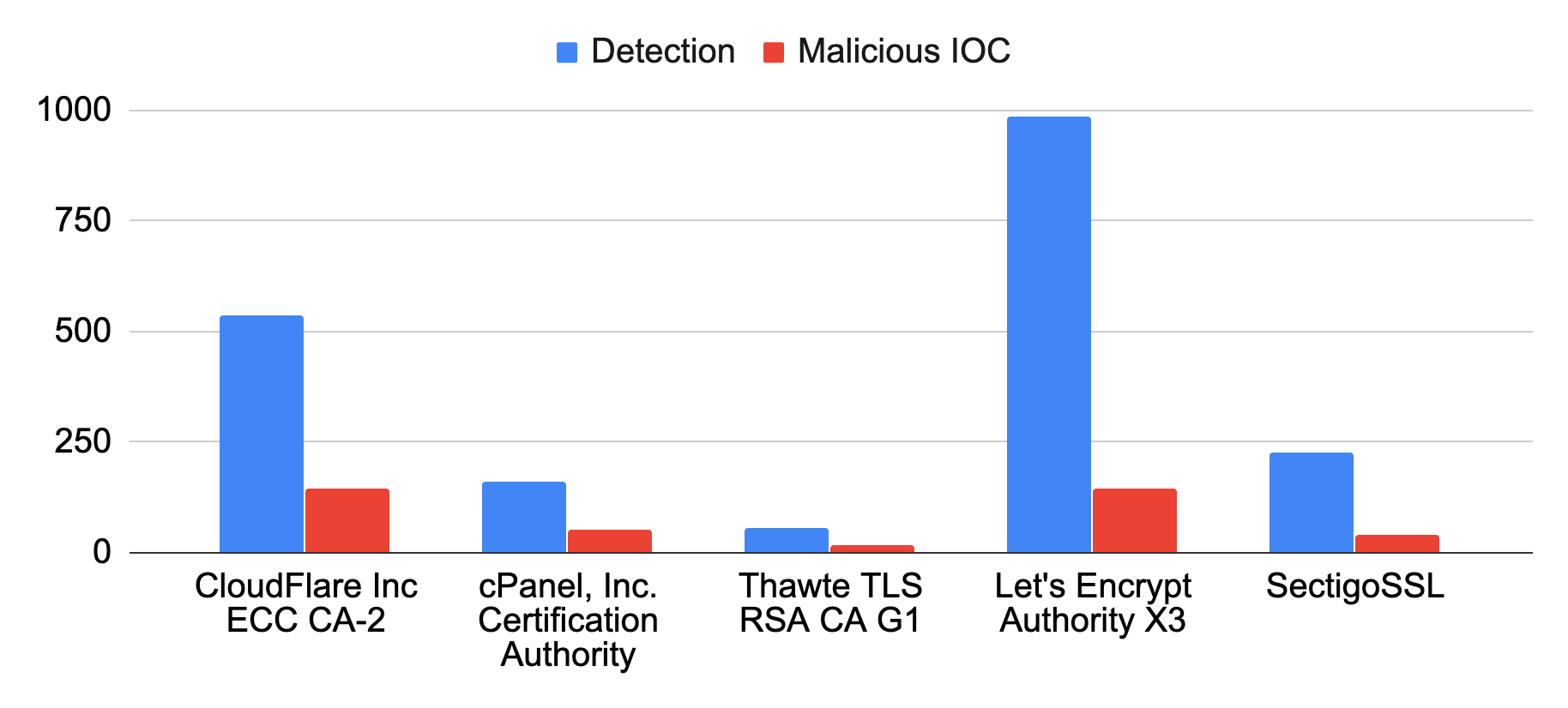 This graph shows the top 5 certificate authorities most abused by cybersquatting in December 2019, this time in terms of squatting detected (blue bars) and malicious IOC (red bars)