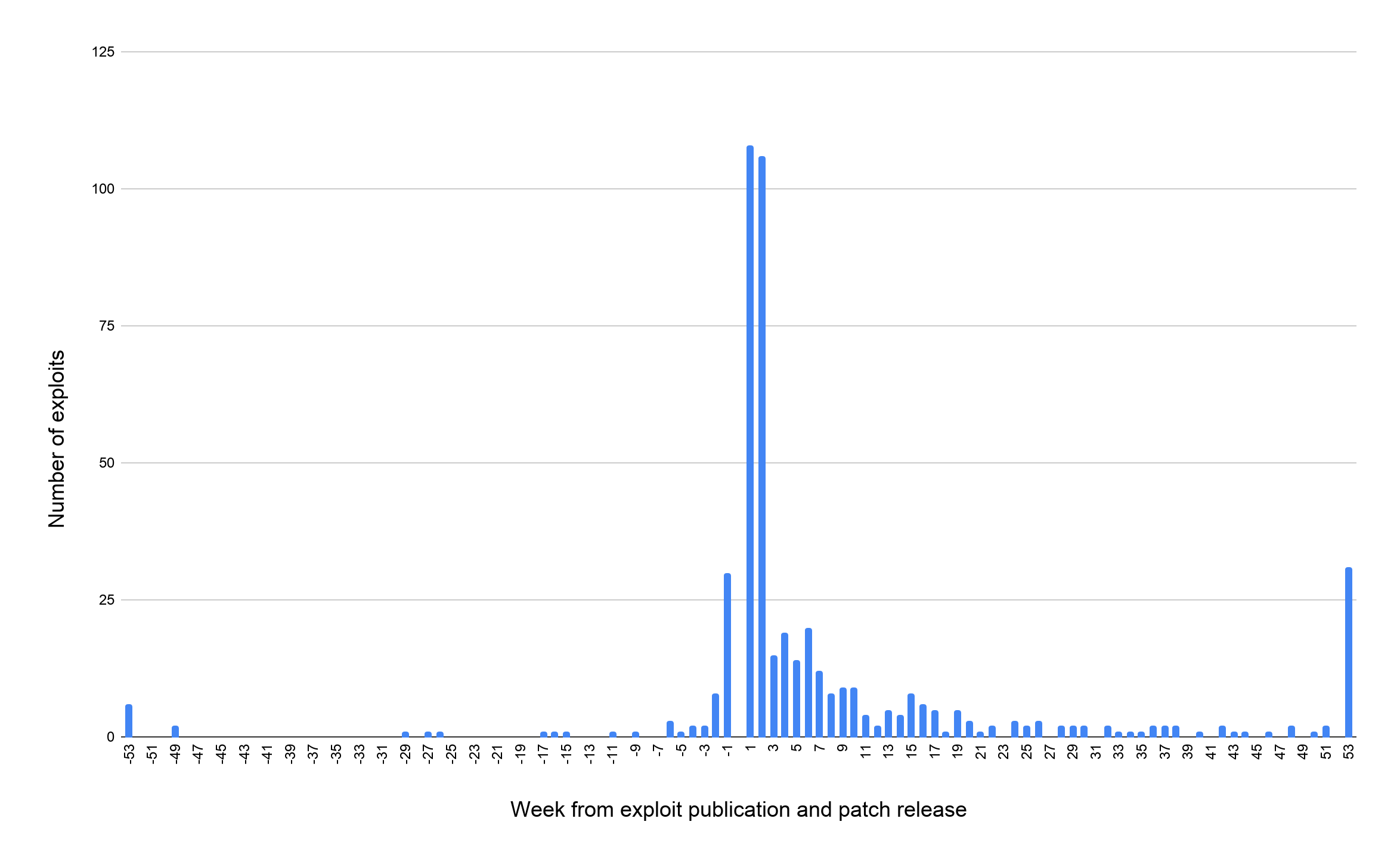 Number of exploits (y-axis) vs. Week from exploit publication and patch release (x-axis)